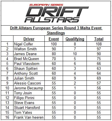 JDM Drift Allstars European Series 2011 – Round 3 Ta'Qali National Stadium -Malta