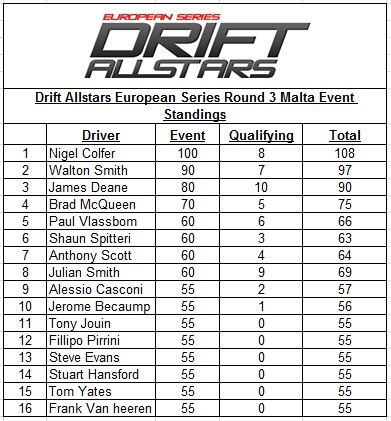 JDM Drift Allstars European Series 2011 – Round 3 Ta'Qali National Stadium -Malta